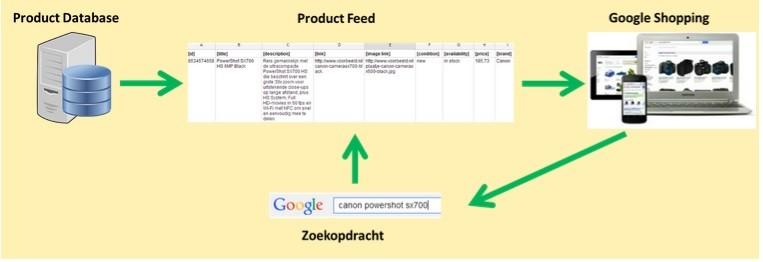 Google-Shopping-Feed